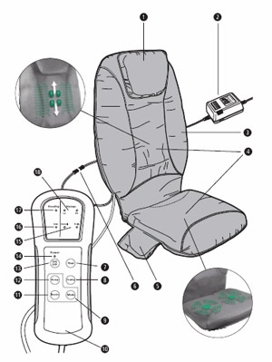 The roll massage cushion RBM offers two different massage techniques, vibrating massage in the seat and kneading massage by means of roller technology.